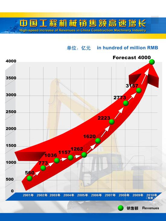 2010中国工程机械市场销售额突破4000亿元大关
